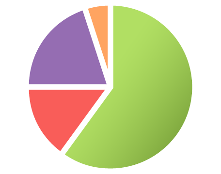 Outreach centre usage by support services pie graph